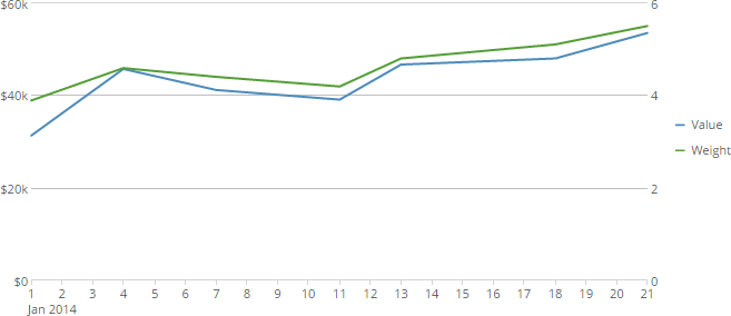 dual_axis_line_chart.png